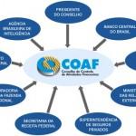 Normas da Receita e do COAF violam Privacidade